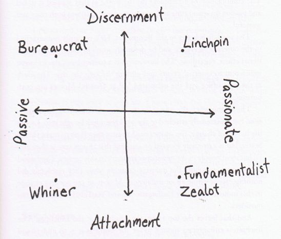 Discernment graph by Seth Godin