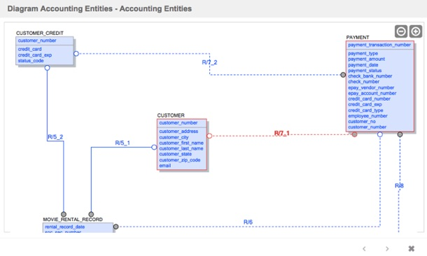 Erwin Diagram | The Erwin Connector Is Here Alteryx Semanta