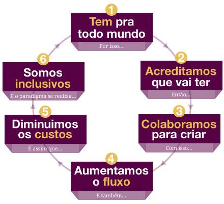ciclo-abundancia.png