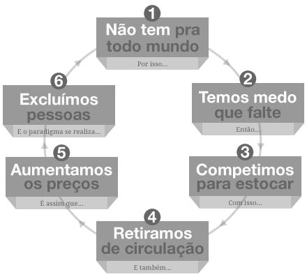 ciclo-escassez.png