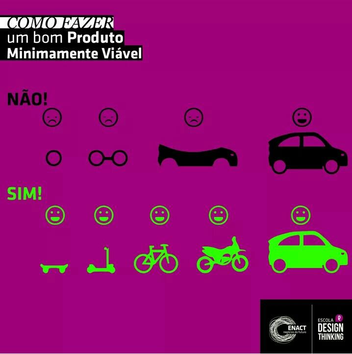 Imagem por Escola de Design Thinking.
