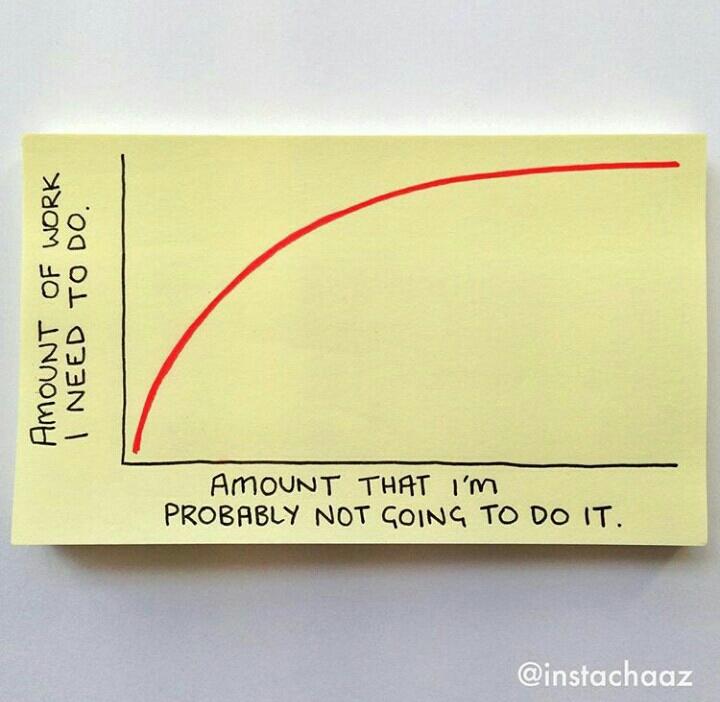 Quantidade de trabalho a fazer x Quantidade que eu provavelmente não vou fazer. Por  @instachaaz .
