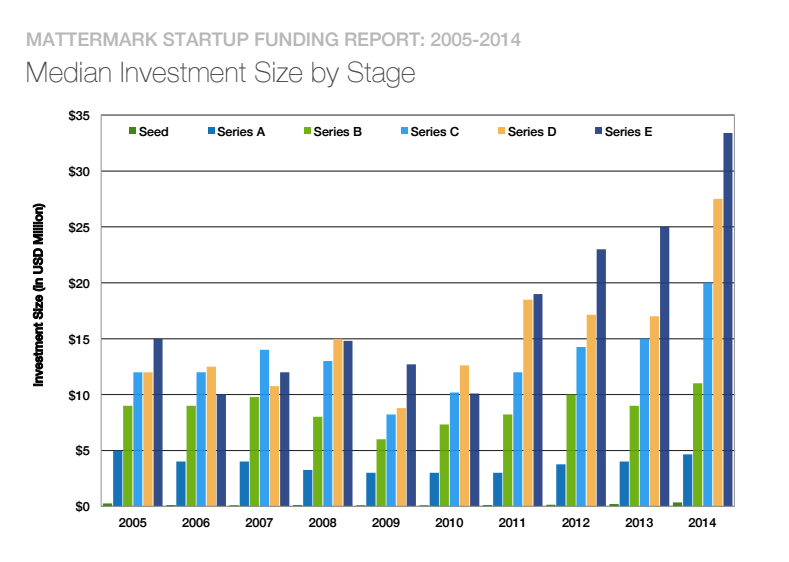 Startup Fundraising Chart