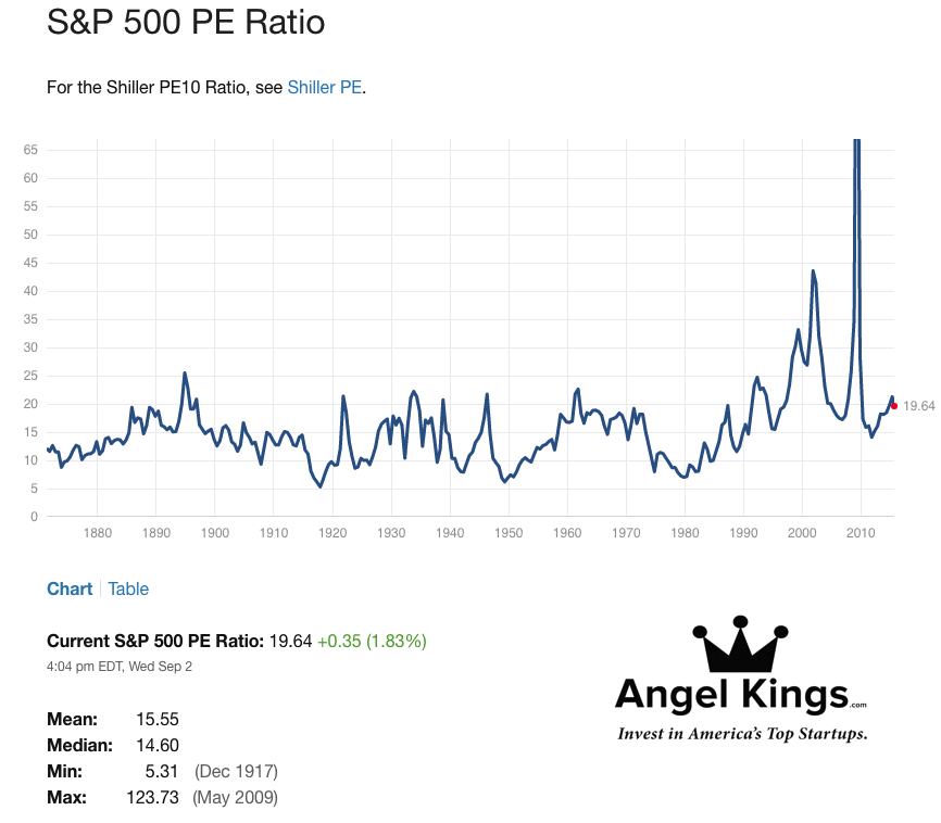 S&P-Chart-Shiller-P/E-Ratio