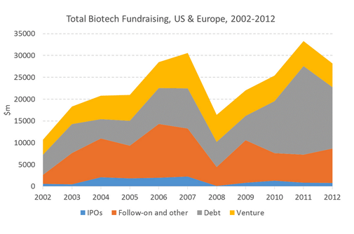 biotech-startup-growth