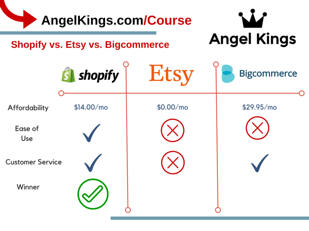 Shopify vs. Etsy vs. Bigcommerce:  Official Review and Comparison for E-Commerce Websites and Selling Online