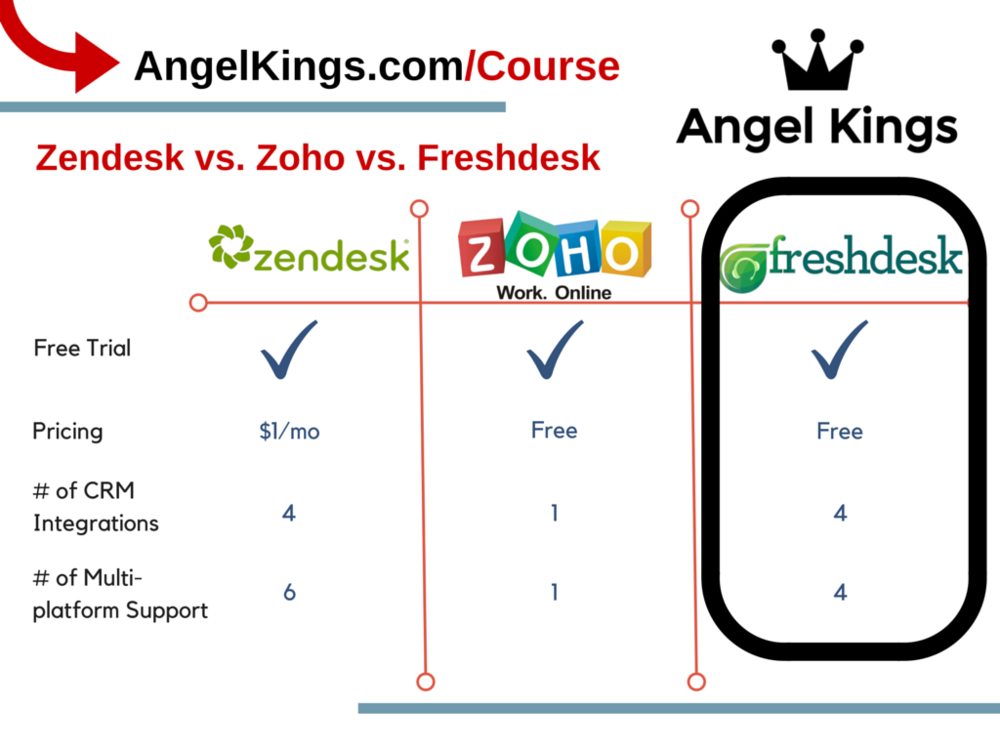 Zendesk vs. Zoho vs. Freshdesk: Which is the best? Our experts review and compare three leading CRM and Support Software Tools.