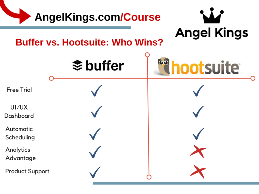 How does Buffer compare against Hootsuite?