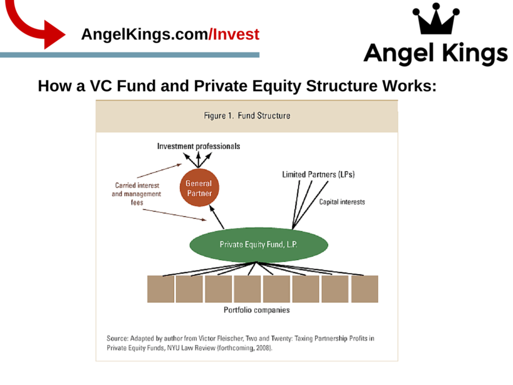 How does venture capital funds and private equity work?
