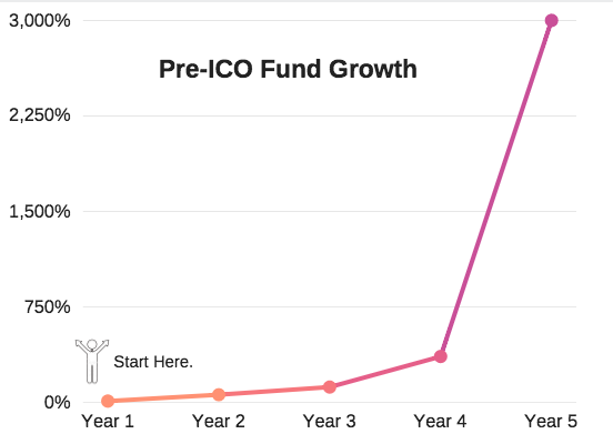 The average returns for ICO Coins in the Past 5 Years.