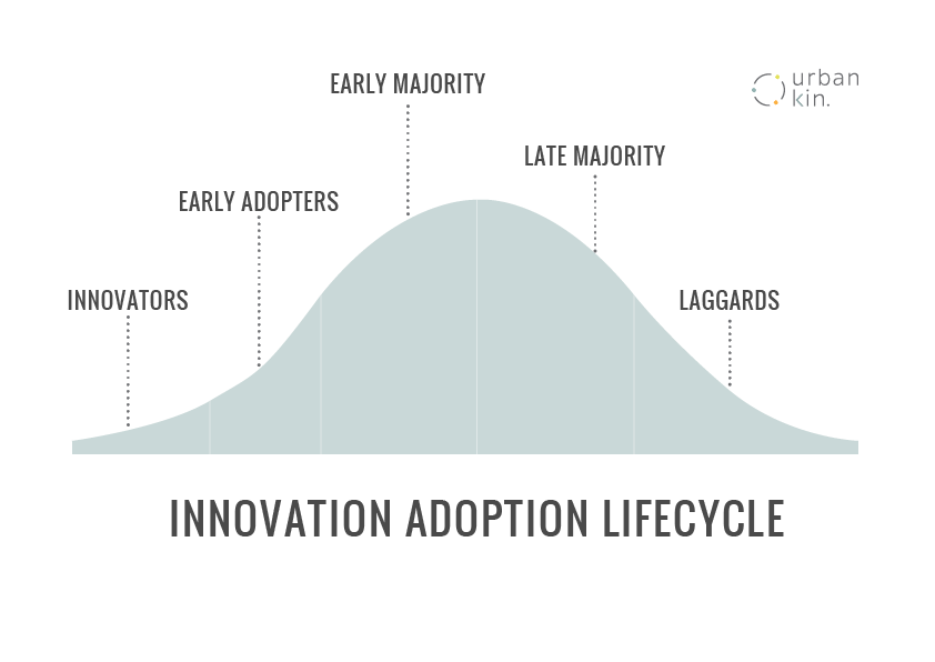 Innovation adoption lifecycle.png