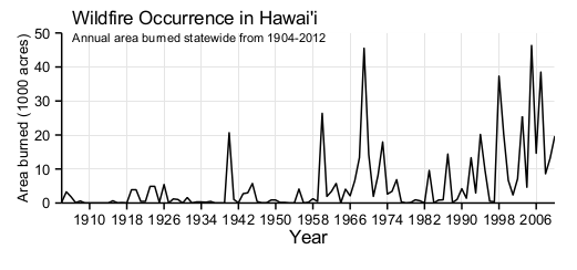 Hawaii wildfire history