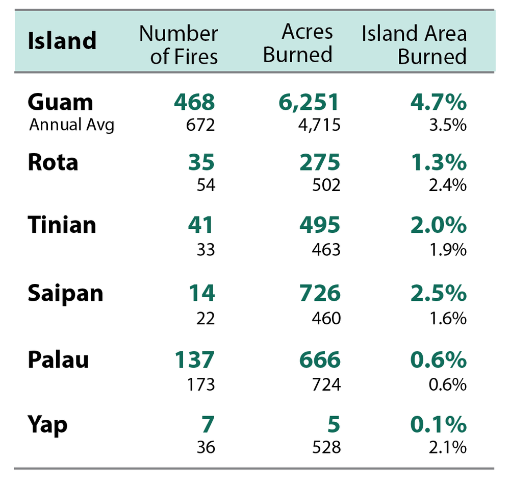 Table 1. Data for 2018 in bold, annual averages in lighter font. Fire information is limited in the USAPI. Defining 'average' re activity is difficult for some islands and continued record-keeping is critical. Guam has 27 years of re data, Yap and Palau both have 7 years, and Rota, Tinian, and Saipan each have 3 years.