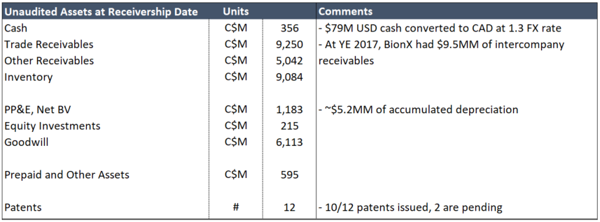 BionX Unaudited Assets.PNG