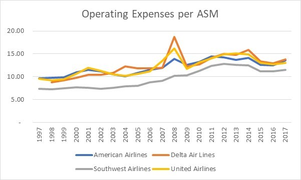 Investing In North American Airlines Why Did Berkshire Hathaway