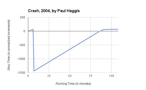 crash 2004 plot