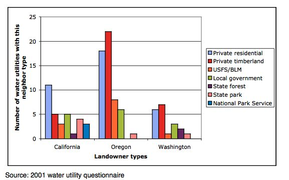 *As reported by 45 water utilities in this study; multiple landowner types often reported