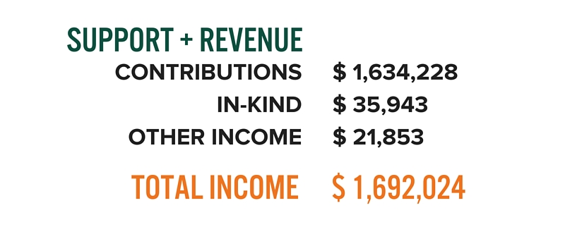 Total Income