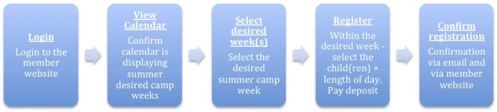 Summer Camp 2017 - Sign Up Flow Diagram.jpg