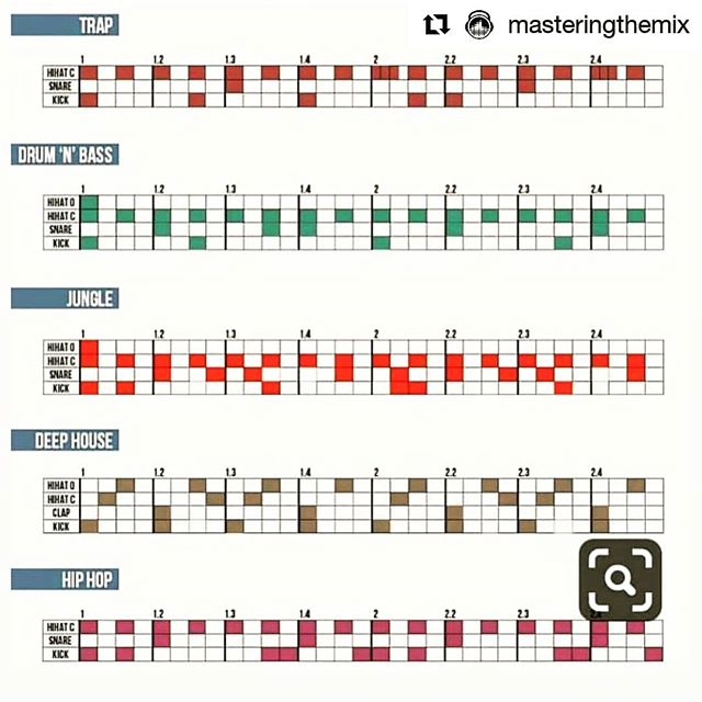 """Check out these drums patterns for different genres. Great starting point created by @productionmusiclive "" __________ Tag a friend who needs this. __________ @ilektrosavage @dubtronicist @tommybe12 @enztheartist @echonaut @bomb_mob  #ElectronicMusic #EDMlifestyle #LiveElectronica #Ilektrosavage #Dubtronicist #AudioEngineer #Producer #MakingMusic #Mixing #Mastering #MusicProduction #StudioLife #MusicStudio #DrumBeats #Beats #Drums #Trap #DrumnBass. #JungleMusic #DeepHouse #HipHop"