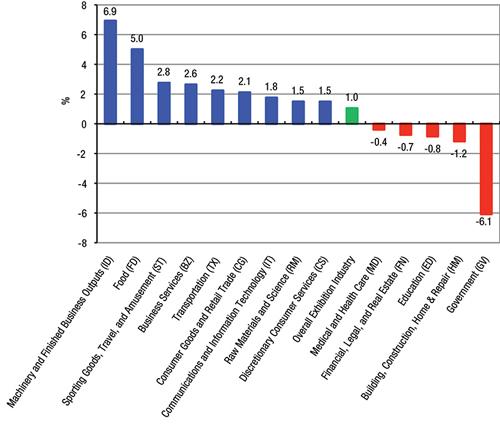 Chart via CEIR
