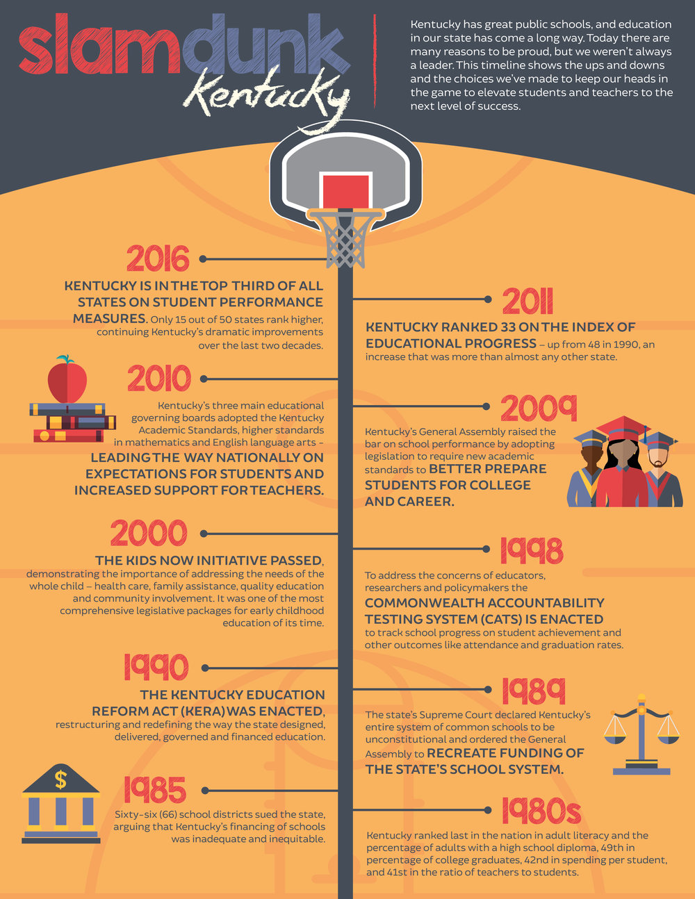 Basketball Timeline Infographic