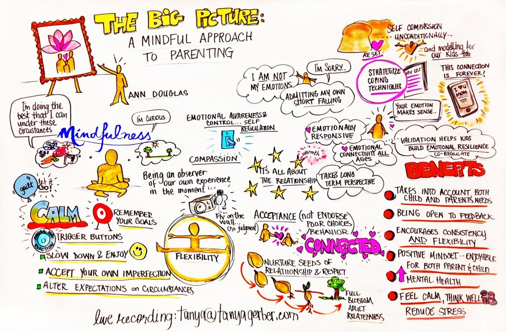 Ann Douglas delivers workshops and keynote addresses that focus on mindful parenting. These notes were created by graphic recording artist Tanya Gerber at a May 2016 parenting event.