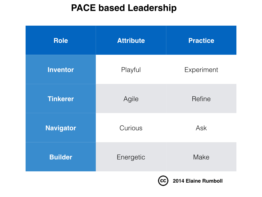 How PACE based leadership can energise your business ...