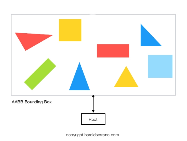 Visualizing the Boundary Volume Hierarchy algorithm — Harold Serrano