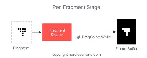 Opengl Fragment Shader