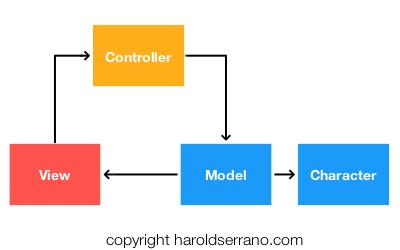 Correct MVC pattern