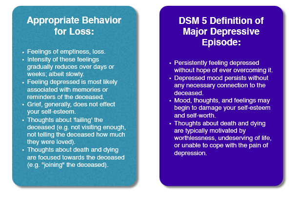 As you can see, the differences shown by the DSM 5 generally focus on whether these thoughts, feelings, and behaviors are directly associated with the deceased, or whether they are more pervasive. The more pervasive your thoughts and behaviors, the more likely it is that you are experiencing depression.
