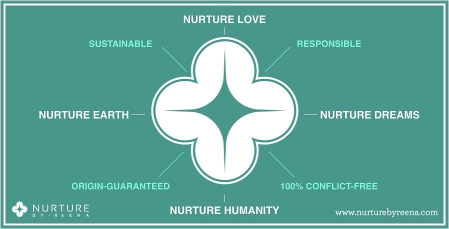 NurtureByReena Value