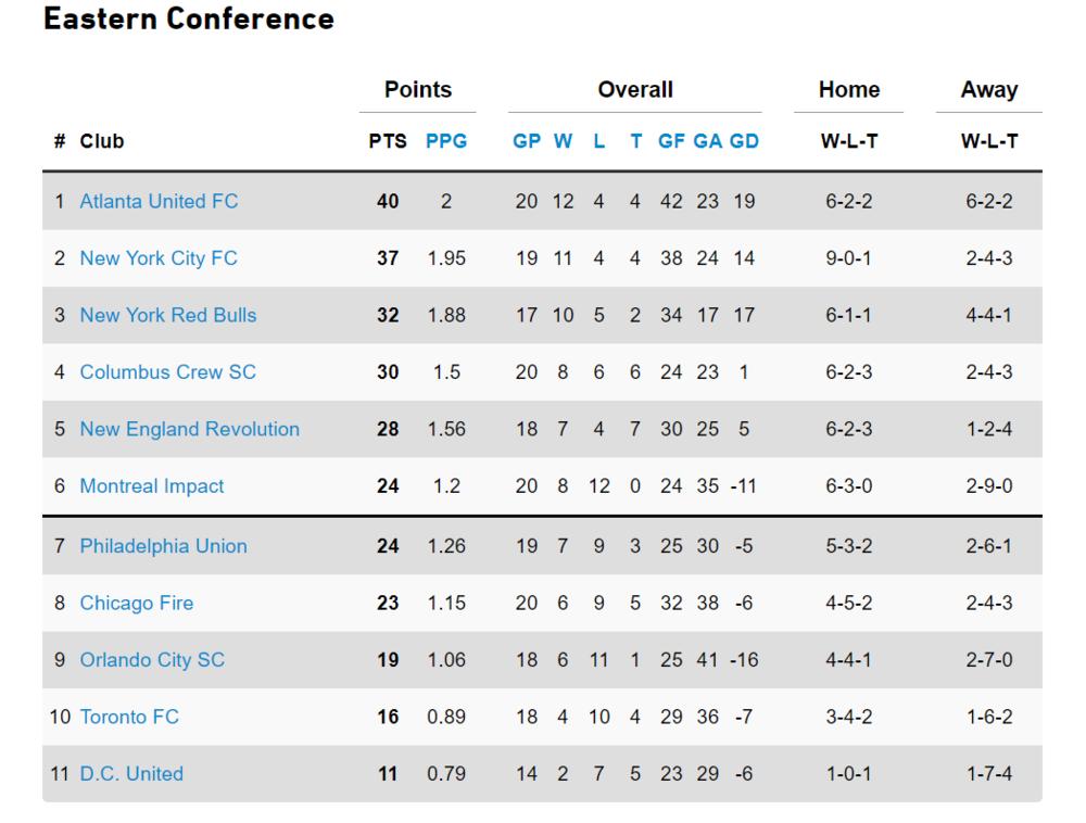 Standings 7-14.png