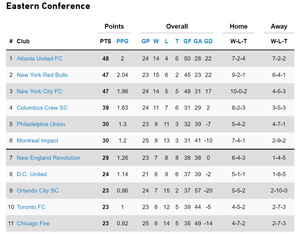 8-18 Eastern Conference Standings.png