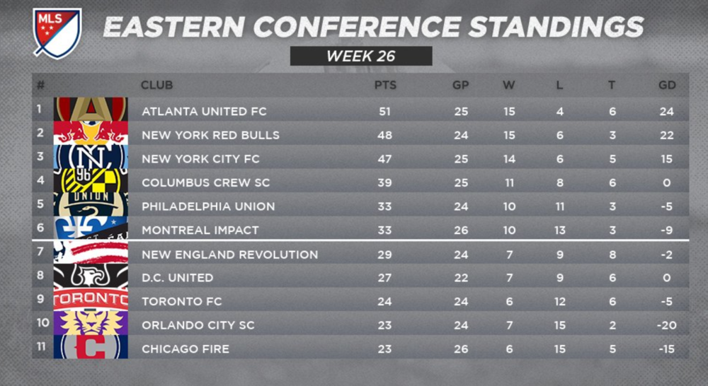 Easterm Conference Standings 8-22.png