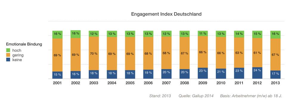 Gallup-Studie: Mitarbeiter-Engagement in Deutschland