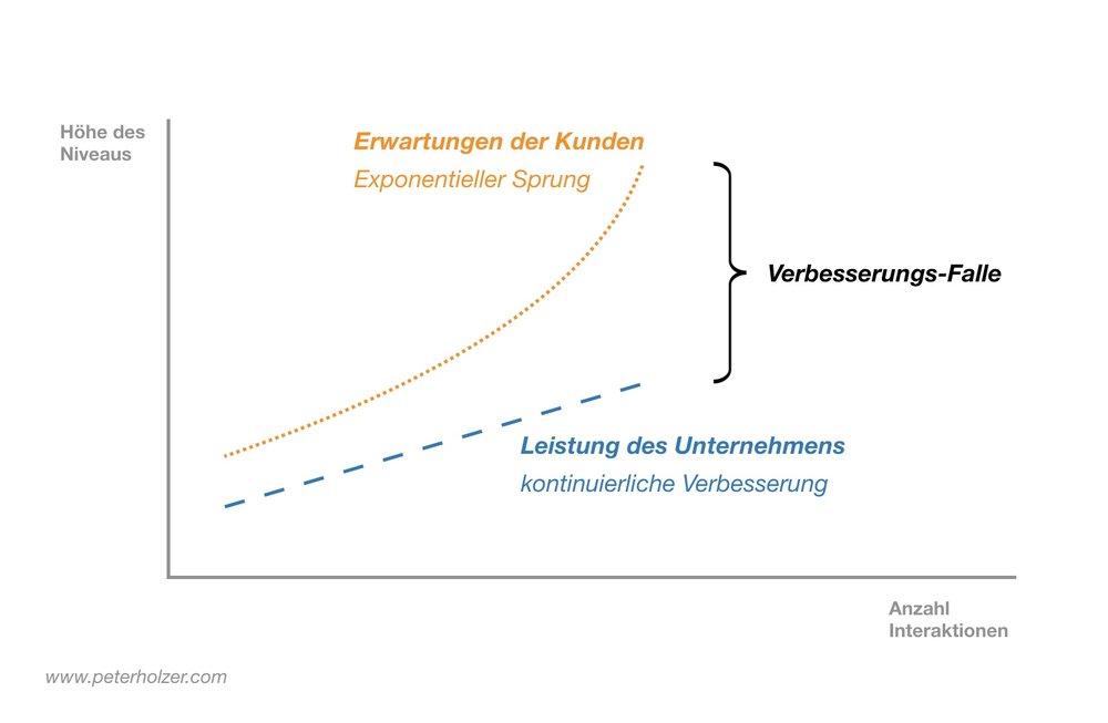 Verbesserungsfalle =Wenn trotz kontinuierlicher Verbesserung der Leistung,die Erwartungen der Kunden davonrennen...