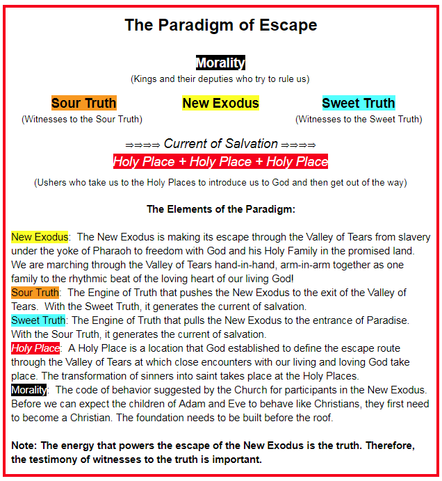 The Paradigm of Escape is the lens through which Christians view the world - or ought to view the world. Is this your paradigm? If not, what is yours? Do you even have your own paradigm? Do yourself a favor:  a  rticulate it!  Do not let it hide within you ineffable.  Furthermore, does your paradigm take into account the elements that the Paradigm of Escape takes into account? Does your paradigm take into account fewer elements or different elements or more elements?   Moreover, with regard to the Paradigm of Escape, which element of the escape do you understand the best and talk about the most? Is your understanding balanced? Or are some aspects of the escape under-emphasized and other aspects over-emphasized?