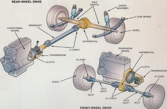 Front Wheel Drive Engine Diagram - Wiring Diagram Schematics on