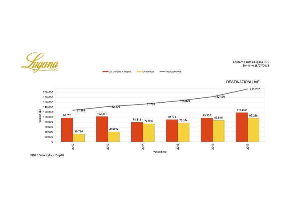 Consorzio Lugana - Dati Filiera 2018 - #7.jpg