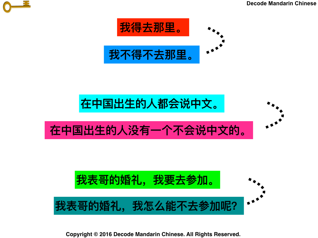 Double negation in Chinese