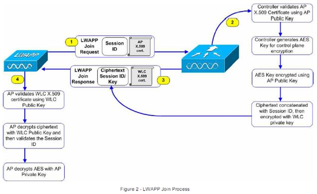 CAPWAP AP Join Process — Revolution Wi-Fi
