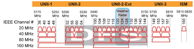 802 11ac Channel Planning — Revolution Wi-Fi