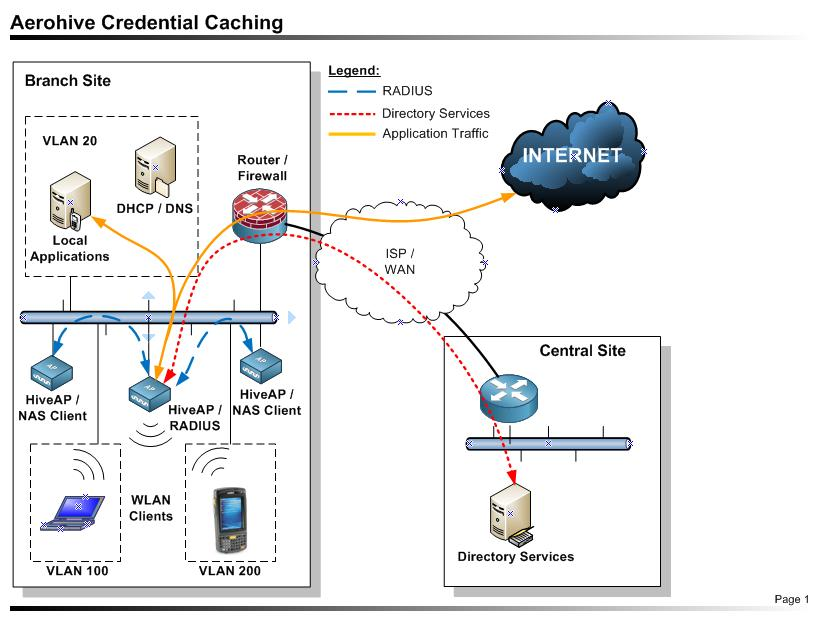 Aerohive Credential Caching Improves Branch Office Availability
