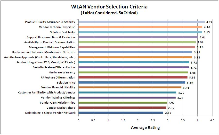 Wlan vendor selection criteria what matters most for Software vendor selection criteria template