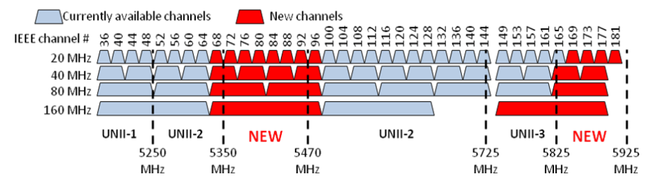 NTIA%2BReport%2BNew%2B5%2BGHz%2BWi-Fi%2BChannels.png