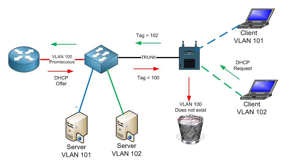 Wireless Network Segmentation Options — Revolution Wi-Fi