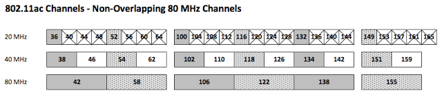Safely Using 80 MHz Channels with 802 11ac — Revolution Wi-Fi