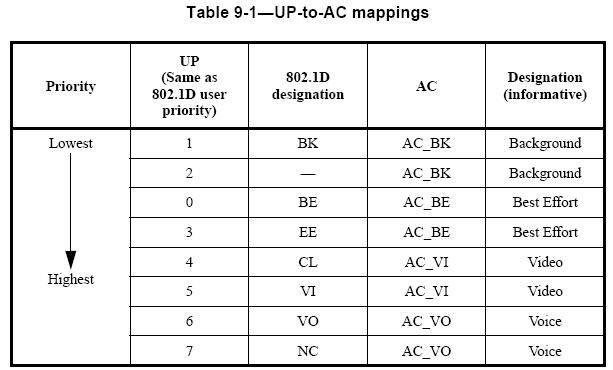 Table 9 1 Courtesy Of The IEEE Std 80211 2007 Section 9131 On Page 253